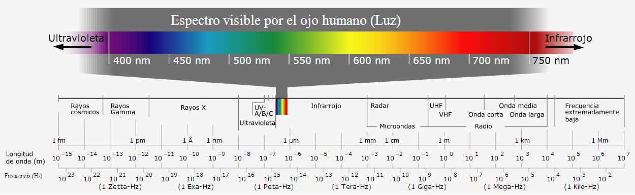 por fuera del espectro podríamos responder si existen colores que no hayamos visto